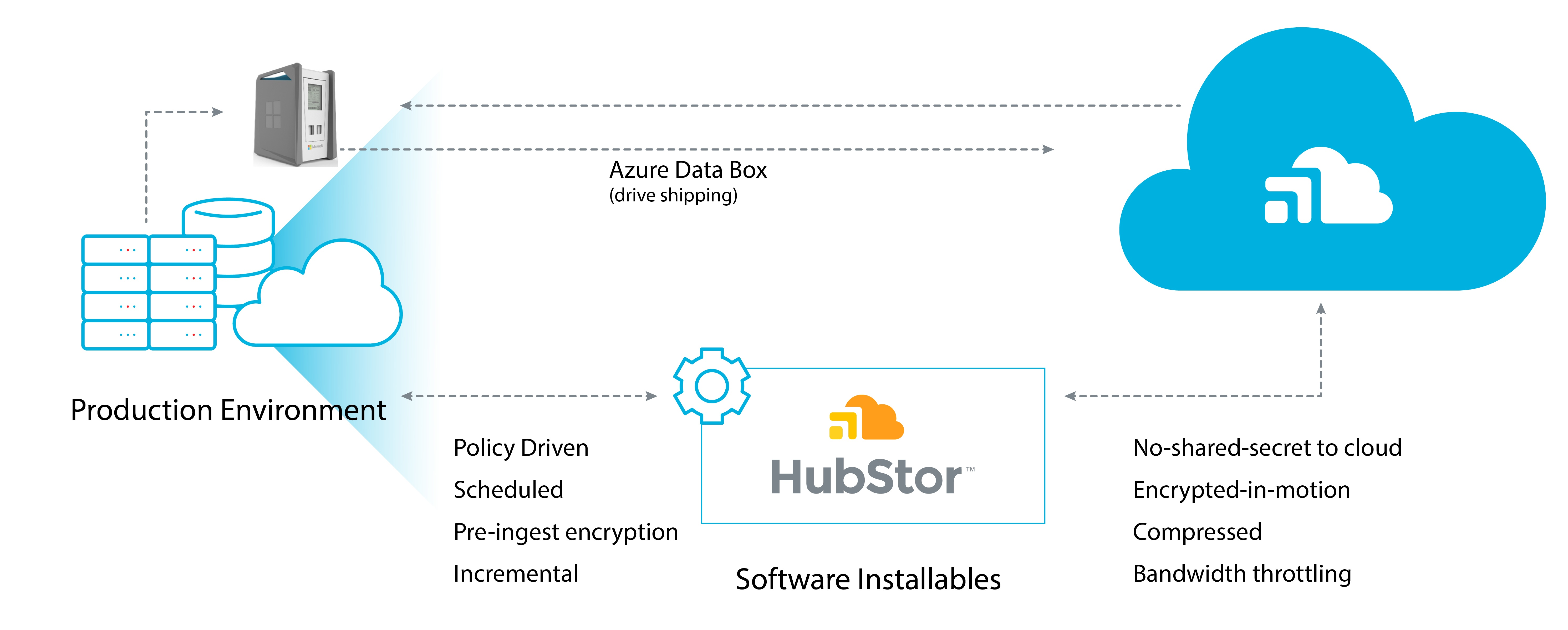 Azure Data Box with HubStor - Step by Step