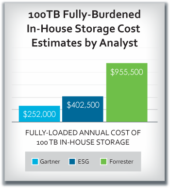 Analyst estimates on in-house storage costs