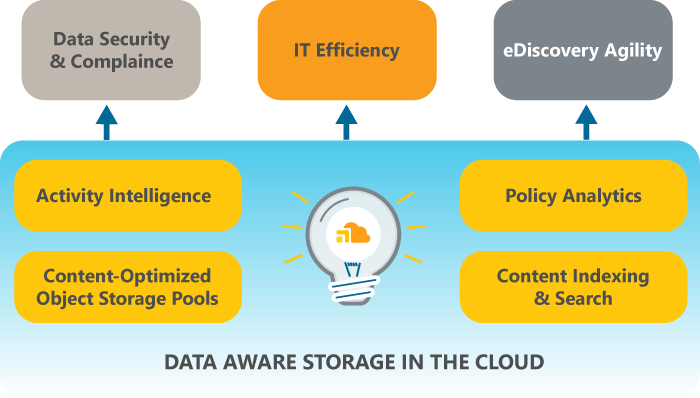data aware storage