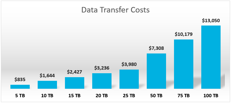 data transfer cost example