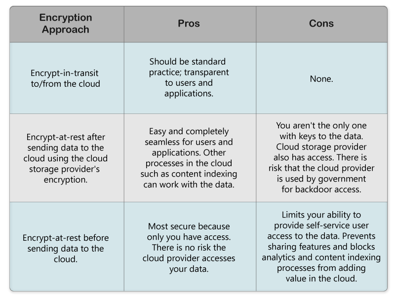 Pros And Cons Of Cloud Storage Encryption Roaches