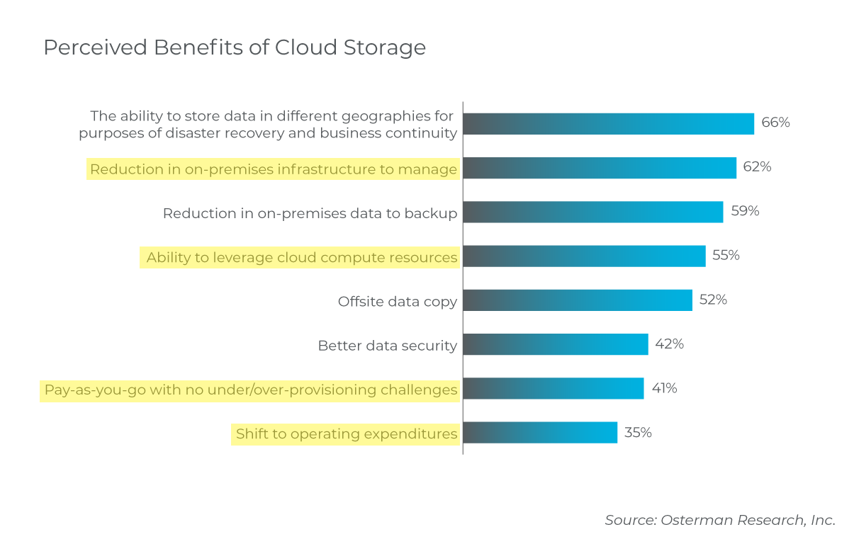 cloud-storage-benefits