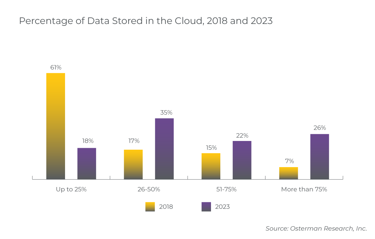percent-data-stored-in-cloud