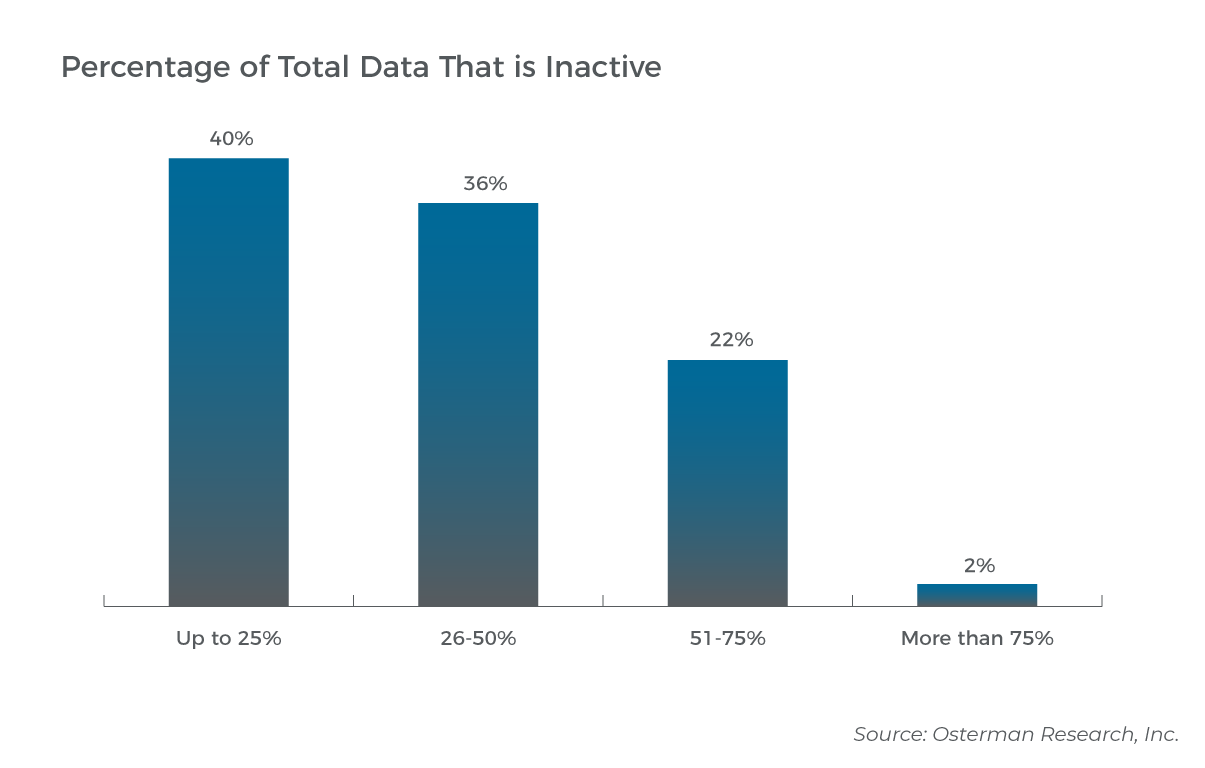 Graph showing percentage of total data that is inactive (Source: Osterman Research)