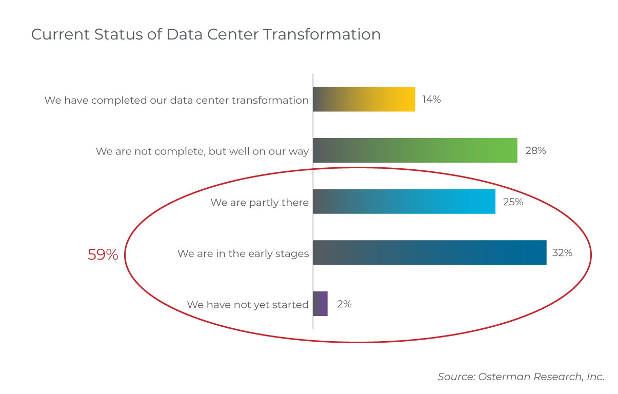 status-data-center-transformation