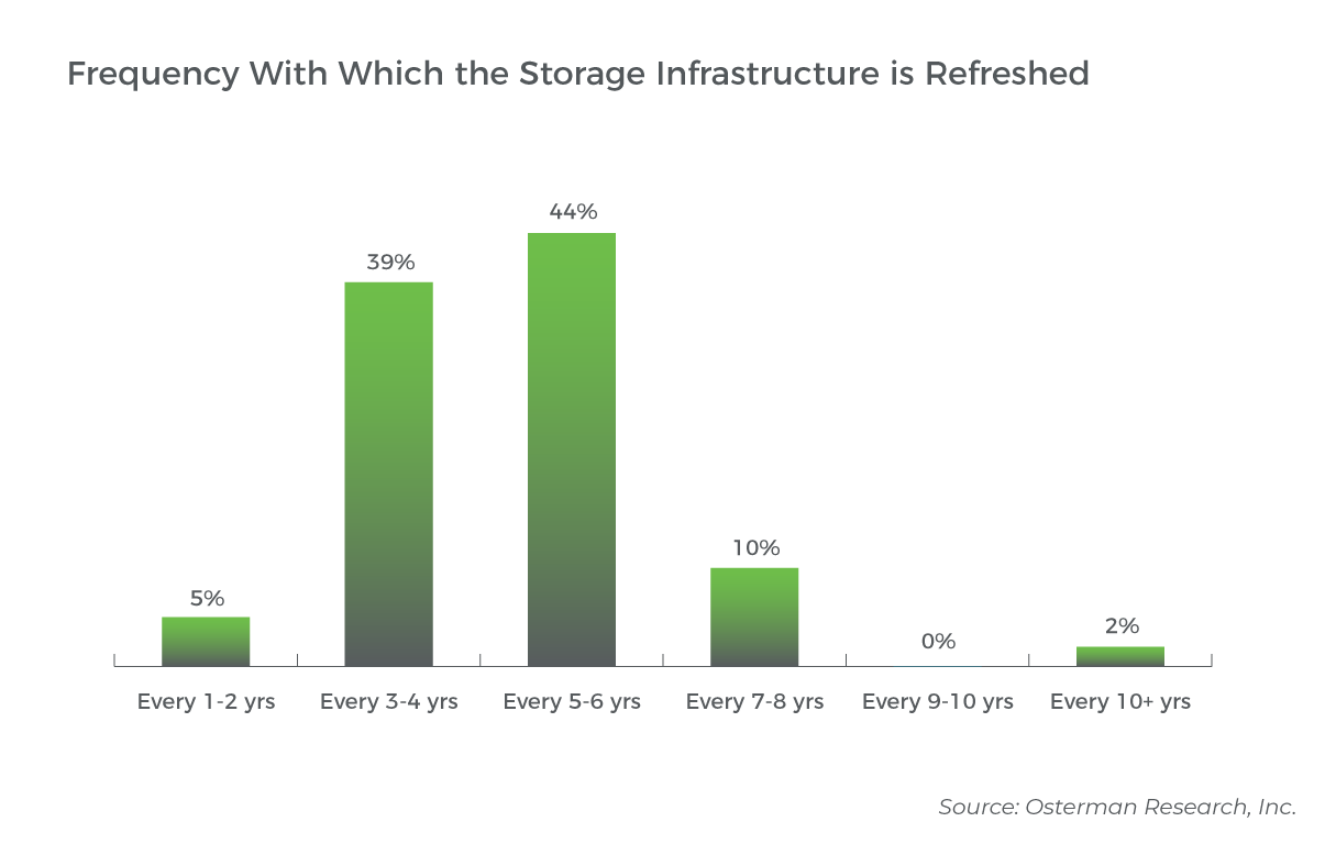 Graph showing frequency with which respondents refresh storage infrastructure (Source: Osterman Research)