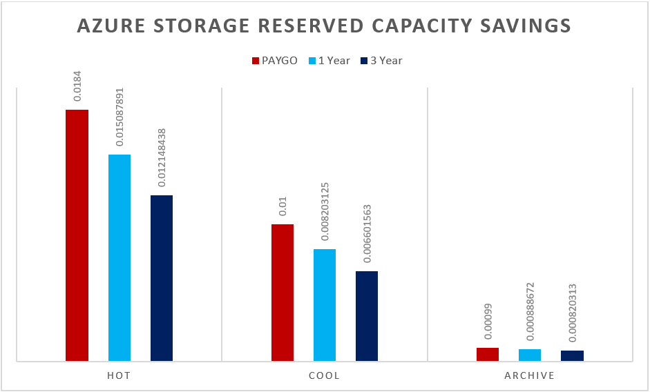 Azure Storage Reserved Capacity